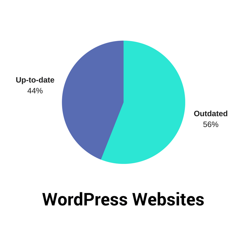 Security Calls: Why Updating Your WordPress Site is Critical